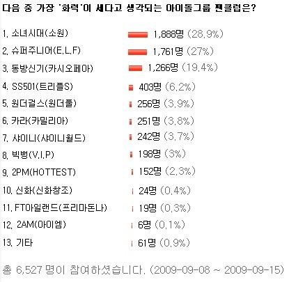 2009091609452527 [News] สองนิ้วโป้ง!! โซวอน เชือดรุ่นพี่โผล่อันดับ #1 บนโพลล์ แฟนคลับที่มีพลังมากที่สุด